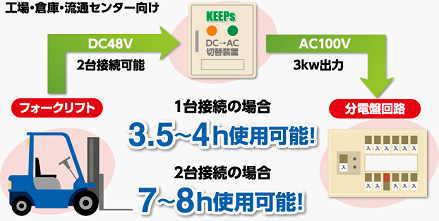 非常用電源供給装置KEEPsの説明